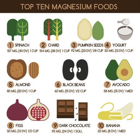 List Of Top 17 Foods High In Magnesium : Vegetables ,Fruits & More