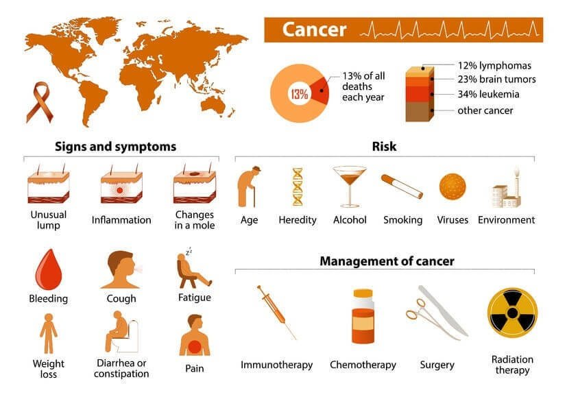 lung cancer statistics